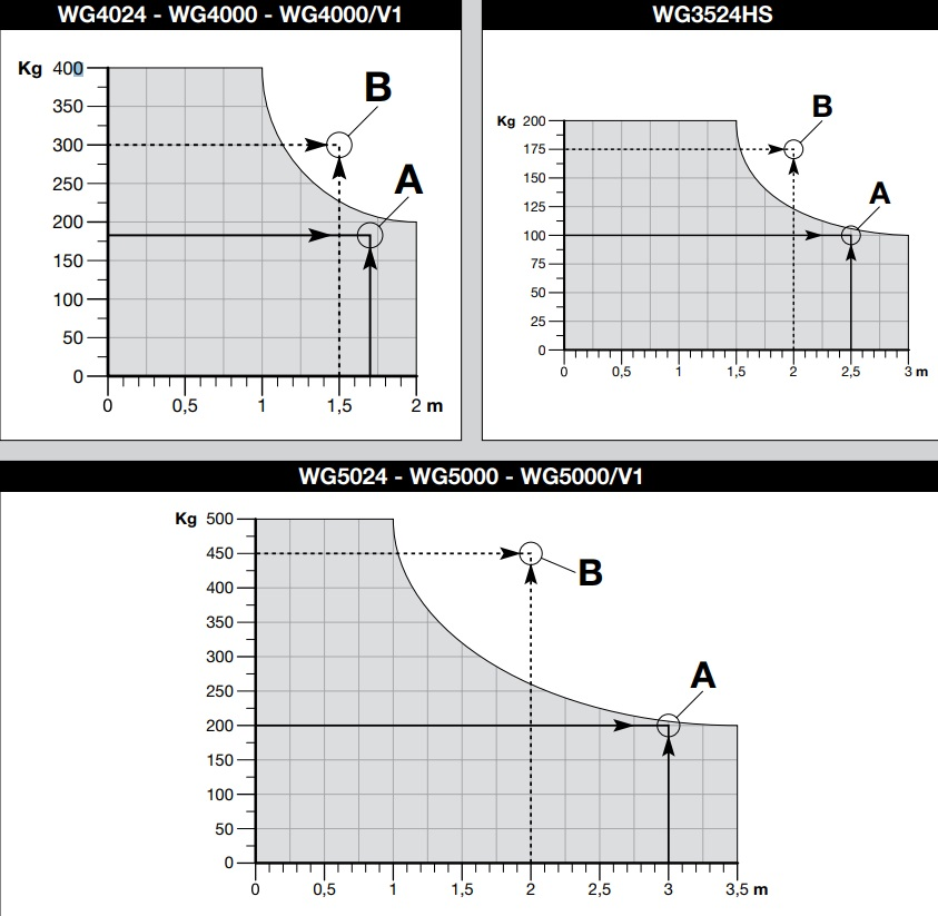 Grafic lungime greutate Wingo