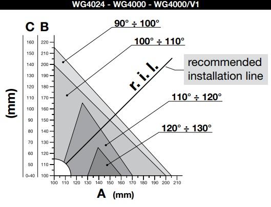 Grafic cota a cota b WG4000 wg4024